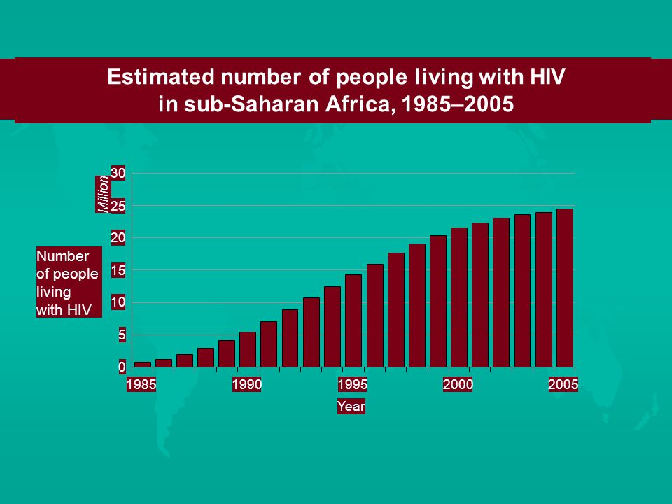 Estimated number of people living with HIV in sub-Saharan Africa, 1985–2005 Number of people living with HIV Million Year