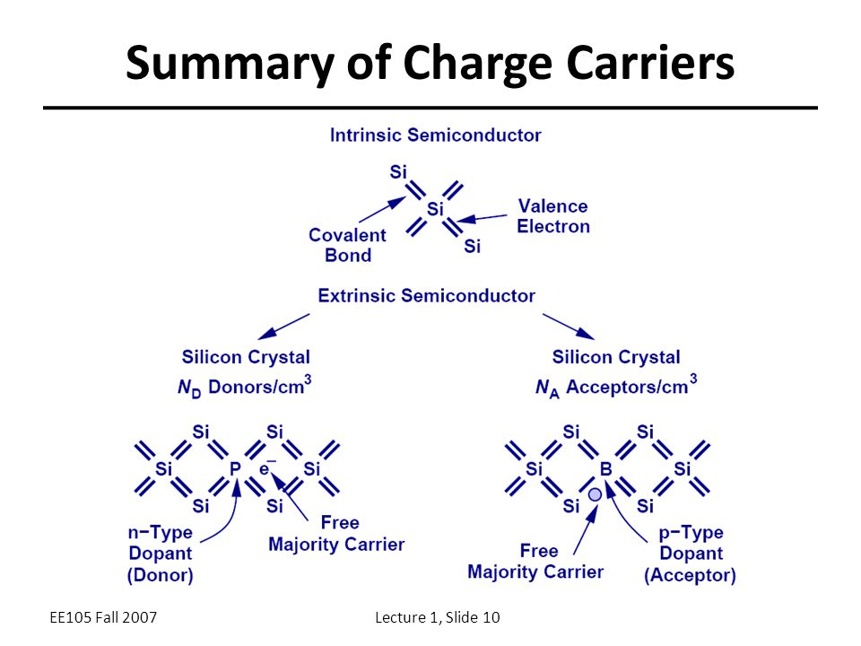 EE105 Fall 2007Lecture 1, Slide 10 Summary of Charge Carriers