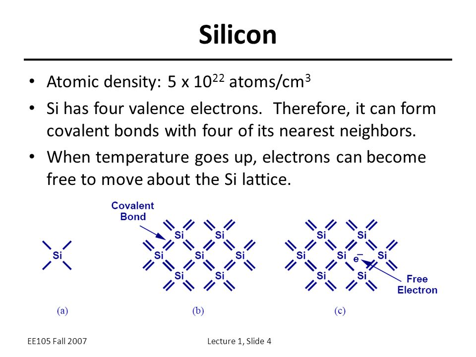EE105 Fall 2007Lecture 1, Slide 4 Silicon Atomic density: 5 x atoms/cm 3 Si has four valence electrons.