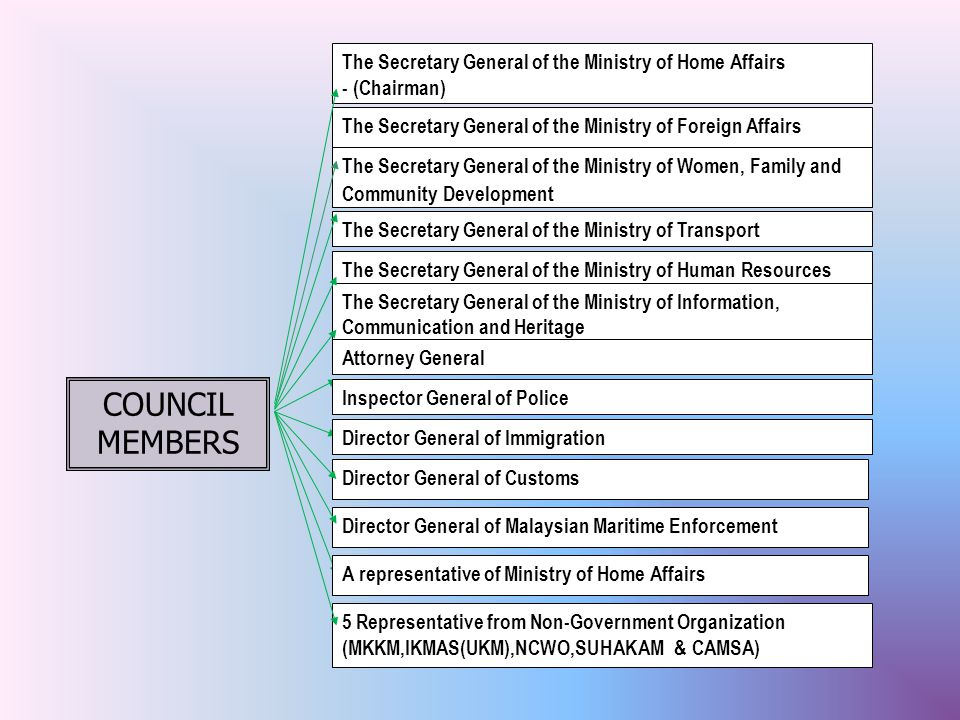 The Secretary General of the Ministry of Home Affairs - (Chairman) The Secretary General of the Ministry of Foreign Affairs The Secretary General of the Ministry of Transport The Secretary General of the Ministry of Human Resources The Secretary General of the Ministry of Information, Communication and Heritage Director General of Customs 5 Representative from Non-Government Organization (MKKM,IKMAS(UKM),NCWO,SUHAKAM & CAMSA) Director General of Malaysian Maritime Enforcement The Secretary General of the Ministry of Women, Family and Community Development COUNCIL MEMBERS A representative of Ministry of Home Affairs Attorney General Inspector General of Police Director General of Immigration
