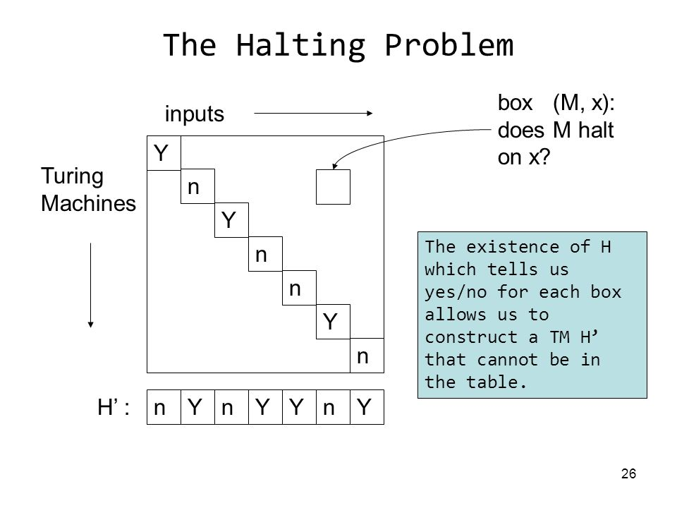 26 The Halting Problem Turing Machines inputs Y n Y n n Y n YnYYnnY H' : box (M, x): does M halt on x.