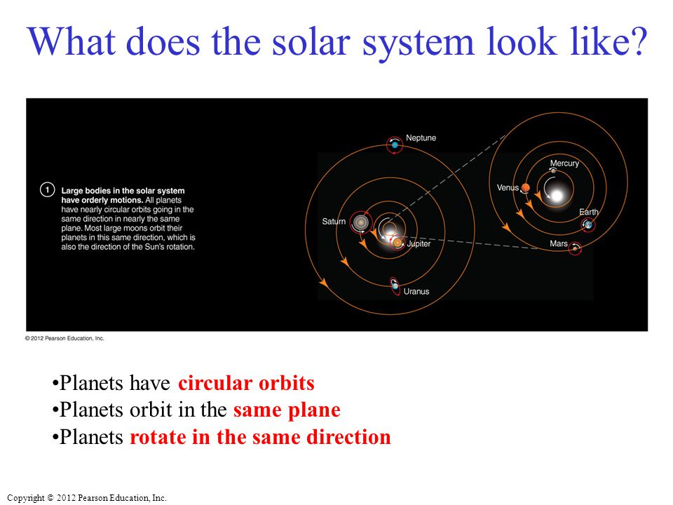 Copyright © 2012 Pearson Education, Inc. What does the solar system look like.