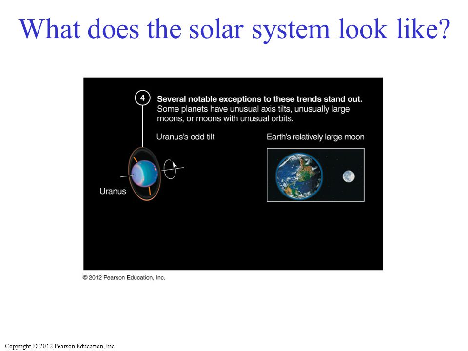 Copyright © 2012 Pearson Education, Inc. What does the solar system look like