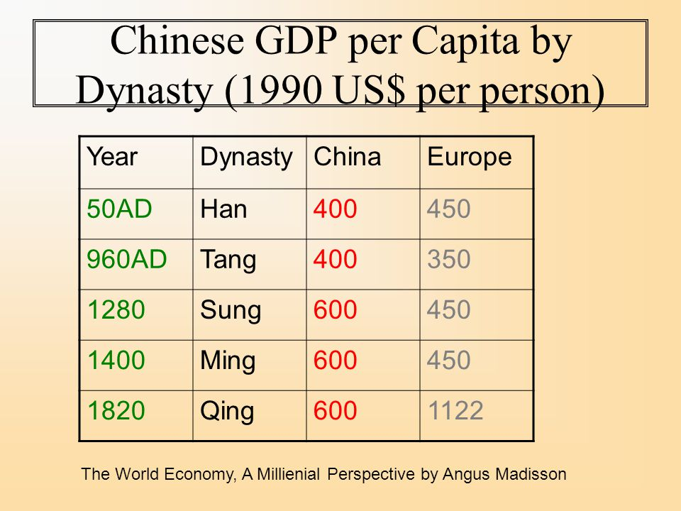 Chinese GDP per Capita by Dynasty (1990 US$ per person) YearDynastyChinaEurope 50ADHan ADTang Sung Ming Qing The World Economy, A Millienial Perspective by Angus Madisson