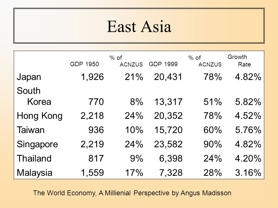 East Asia GDP 1950 % of ACNZUS GDP 1999 % of ACNZUS Growth Rate Japan1,92621%20,43178%4.82% South Korea7708%13,31751%5.82% Hong Kong2,21824%20,35278%4.52% Taiwan93610%15,72060%5.76% Singapore2,21924%23,58290%4.82% Thailand8179%6,39824%4.20% Malaysia1,55917%7,32828%3.16% The World Economy, A Millienial Perspective by Angus Madisson