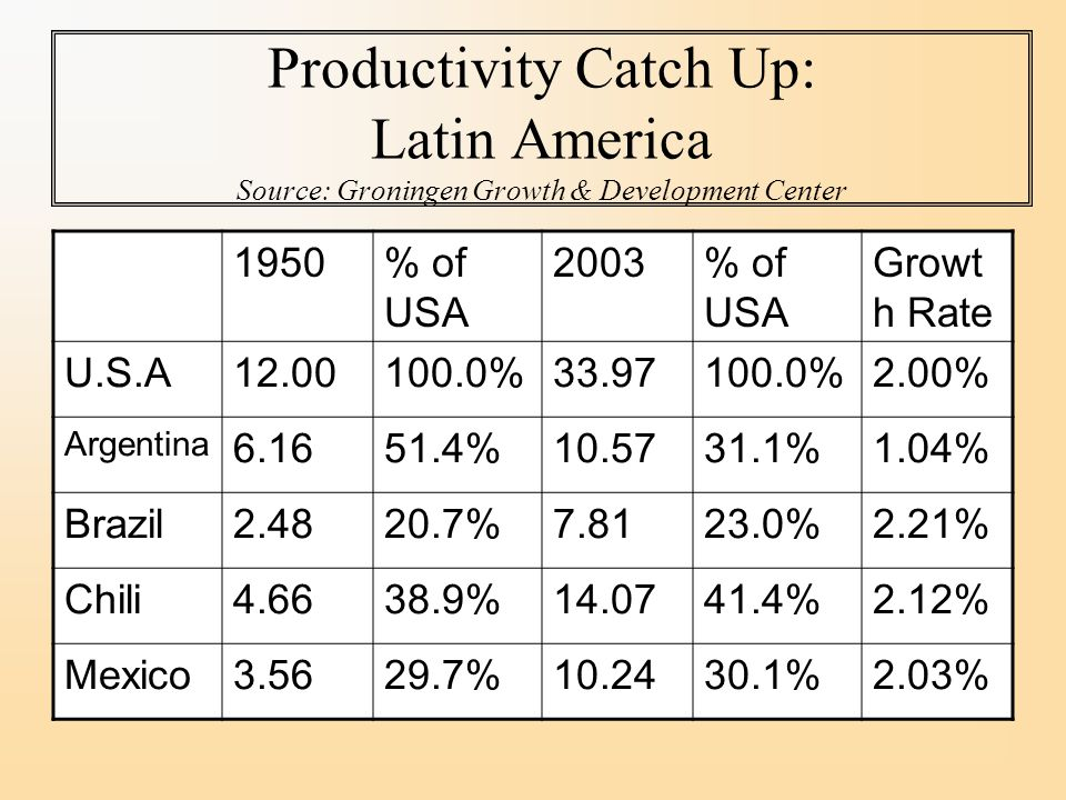 Productivity Catch Up: Latin America Source: Groningen Growth & Development Center 1950% of USA 2003% of USA Growt h Rate U.S.A % %2.00% Argentina % %1.04% Brazil % %2.21% Chili % %2.12% Mexico % %2.03%