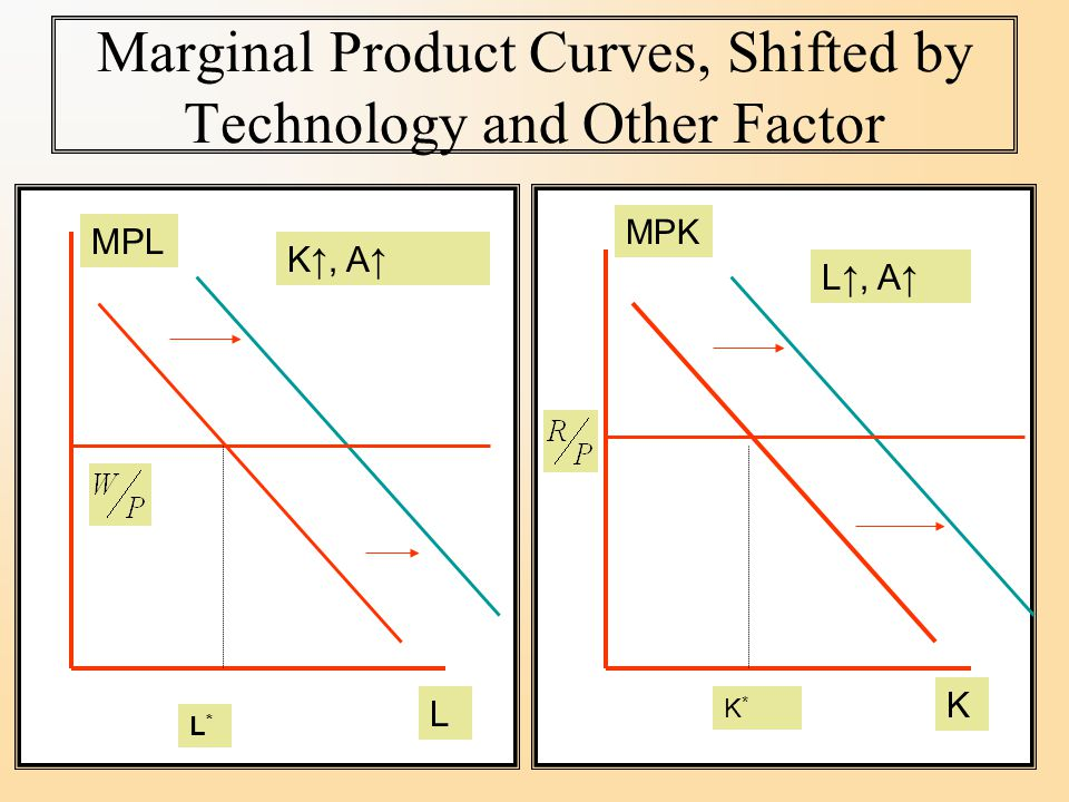 Marginal Product Curves, Shifted by Technology and Other Factor L K↑, A↑ K L↑, A↑ MPL L*L* K*K* MPK