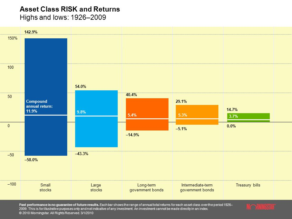 Asset Class RISK and Returns Highs and lows: 1926–2009 Past performance is no guarantee of future results.