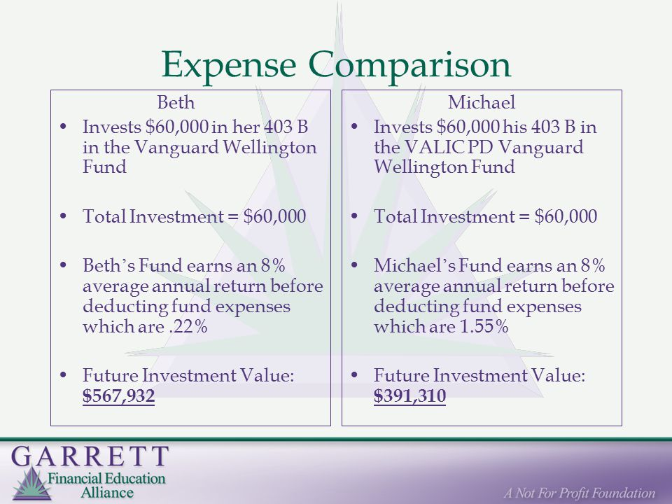 Expense Comparison Beth Invests $60,000 in her 403 B in the Vanguard Wellington Fund Total Investment = $60,000 Beth ' s Fund earns an 8% average annual return before deducting fund expenses which are.22% Future Investment Value: $567,932 Michael Invests $60,000 his 403 B in the VALIC PD Vanguard Wellington Fund Total Investment = $60,000 Michael ' s Fund earns an 8% average annual return before deducting fund expenses which are 1.55% Future Investment Value: $391,310
