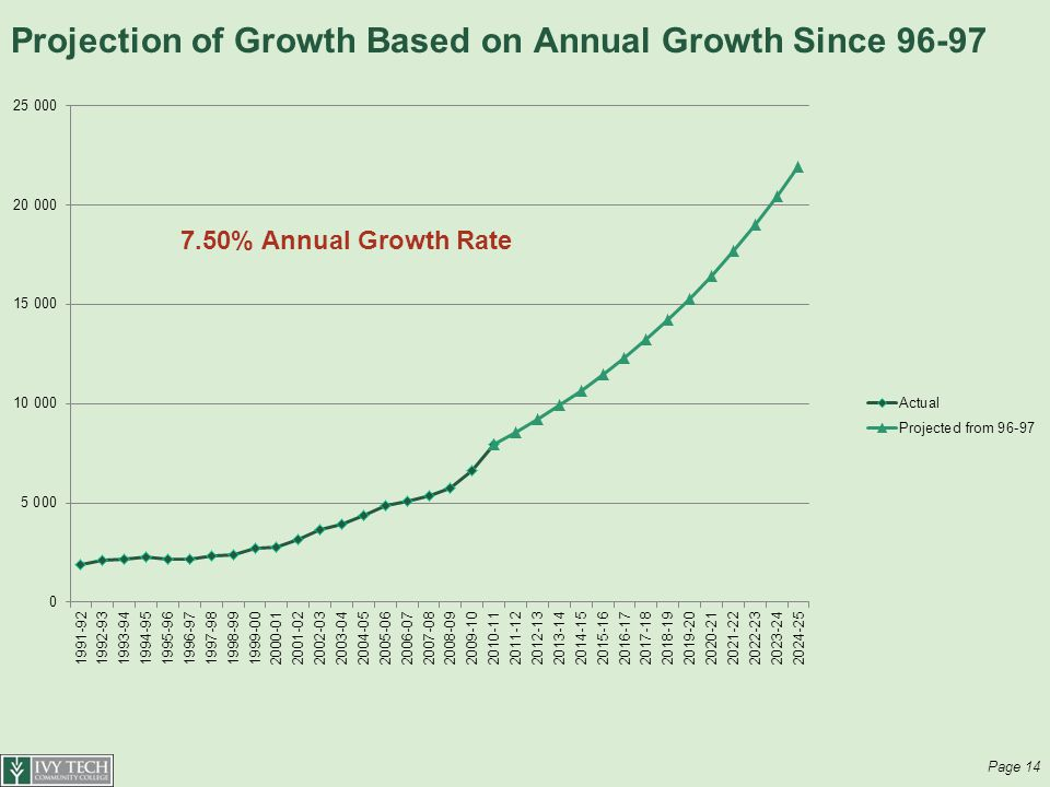 Projection of Growth Based on Annual Growth Since Page % Annual Growth Rate