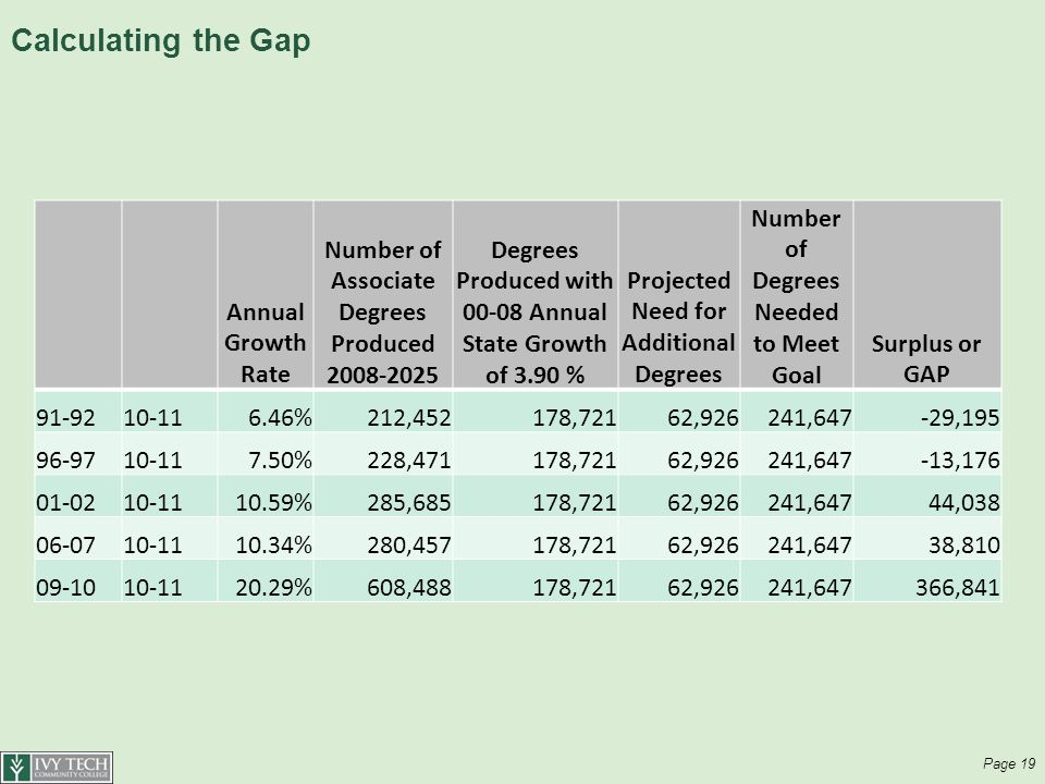 Calculating the Gap Annual Growth Rate Number of Associate Degrees Produced Degrees Produced with Annual State Growth of 3.90 % Projected Need for Additional Degrees Number of Degrees Needed to Meet Goal Surplus or GAP %212,452178,72162,926241,647-29, %228,471178,72162,926241,647-13, %285,685178,72162,926241,64744, %280,457178,72162,926241,64738, %608,488178,72162,926241,647366,841 Page 19