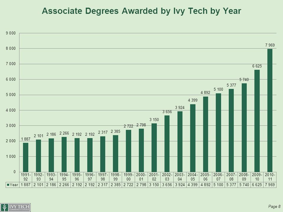 Associate Degrees Awarded by Ivy Tech by Year Page 8