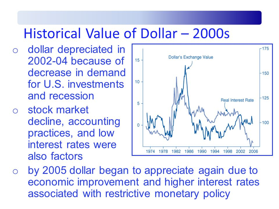 Historical Value of Dollar – 2000s o by 2005 dollar began to appreciate again due to economic improvement and higher interest rates associated with restrictive monetary policy o dollar depreciated in because of decrease in demand for U.S.
