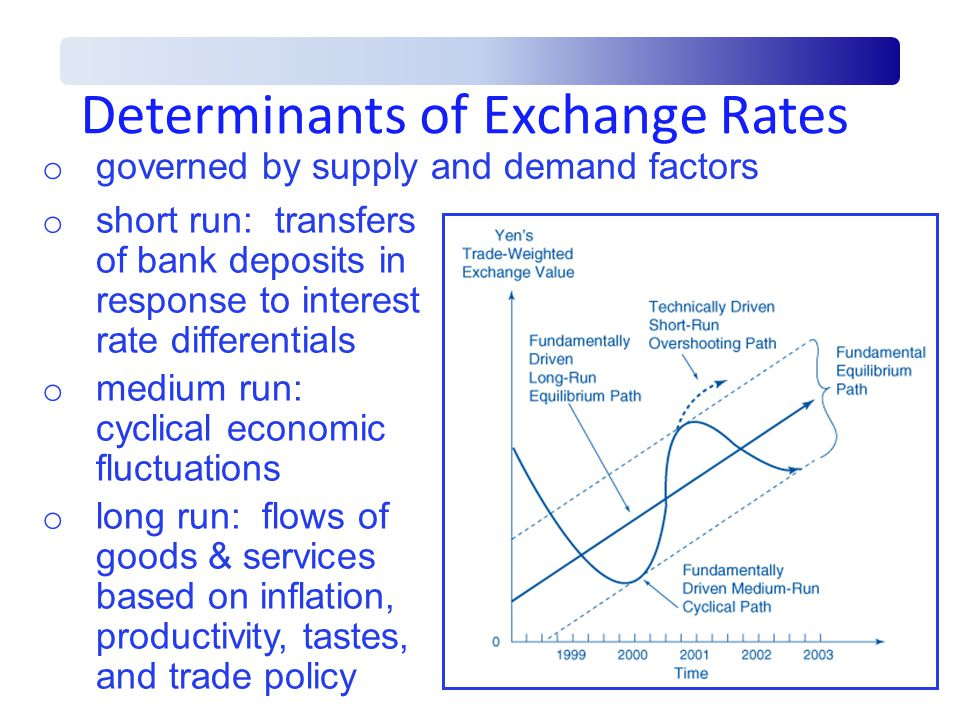 Determinants of Exchange Rates o governed by supply and demand factors o short run: transfers of bank deposits in response to interest rate differentials o medium run: cyclical economic fluctuations o long run: flows of goods & services based on inflation, productivity, tastes, and trade policy
