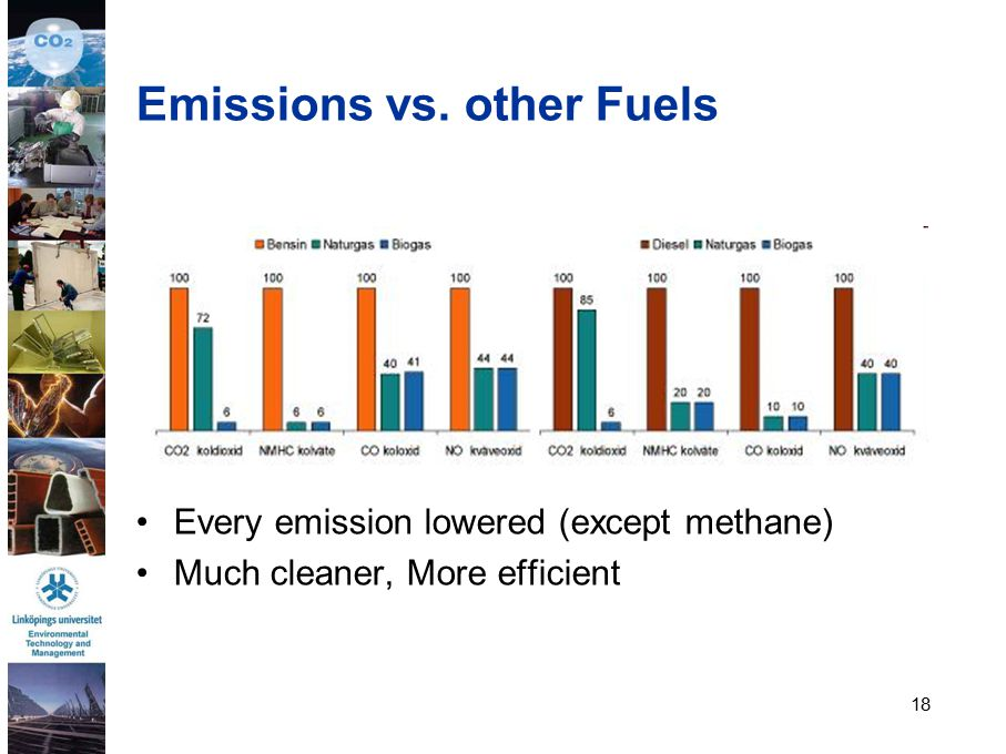 18 Emissions vs. other Fuels Every emission lowered (except methane) Much cleaner, More efficient