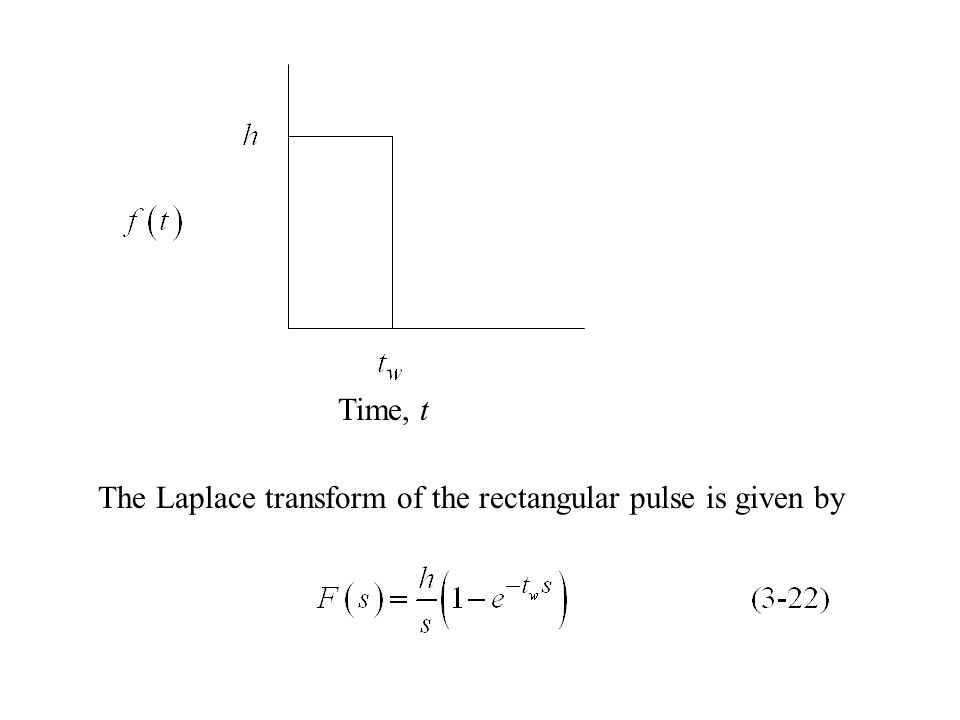 Time, t The Laplace transform of the rectangular pulse is given by
