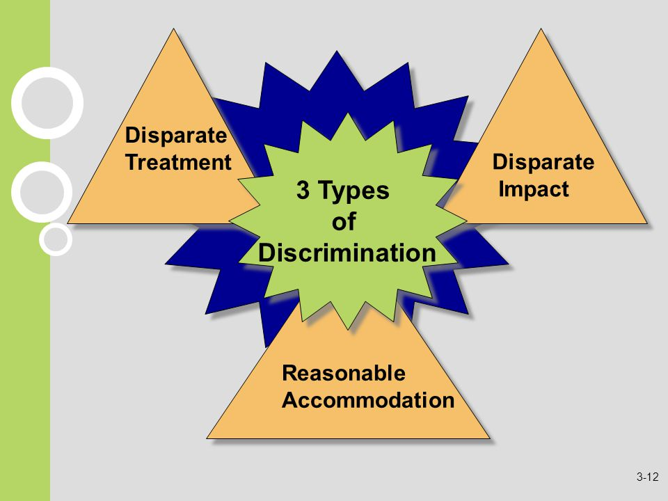 Reasonable Accommodation Reasonable Accommodation Disparate Treatment Disparate Treatment Disparate Impact Disparate Impact 3 Types of Discrimination 3 Types of Discrimination 3-12
