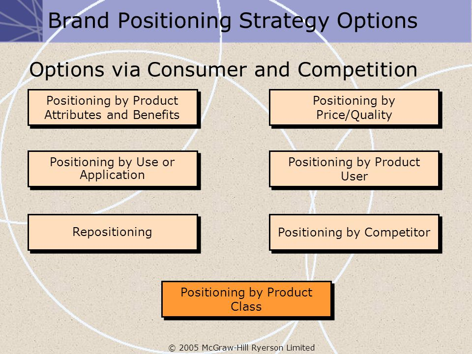© 2005 McGraw-Hill Ryerson Limited Brand Positioning Strategy Options Options via Consumer and Competition Positioning by Product Attributes and Benefits Positioning by Price/Quality Positioning by Use or Application Positioning by Product User Repositioning Positioning by Product Class Positioning by Product Attributes and Benefits Positioning by Price/Quality Positioning by Use or Application Positioning by Product User Repositioning Positioning by Competitor