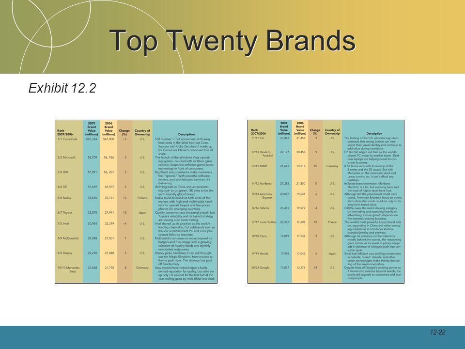 12-22 Top Twenty Brands Exhibit 12.2
