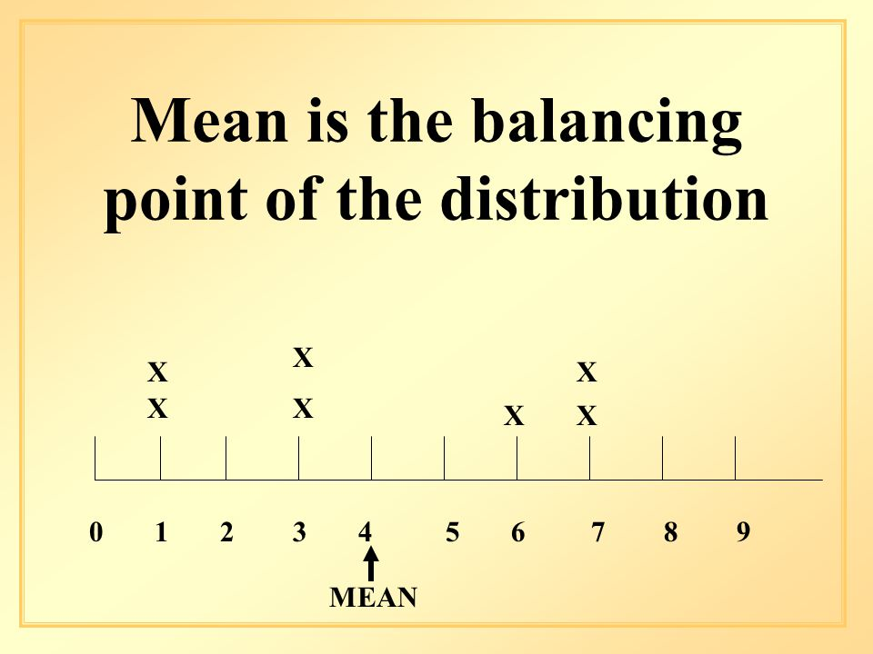Mean is the balancing point of the distribution X X X X X X X MEAN