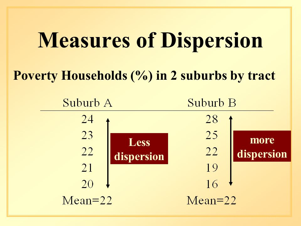 Measures of Dispersion Poverty Households (%) in 2 suburbs by tract Less dispersion more dispersion