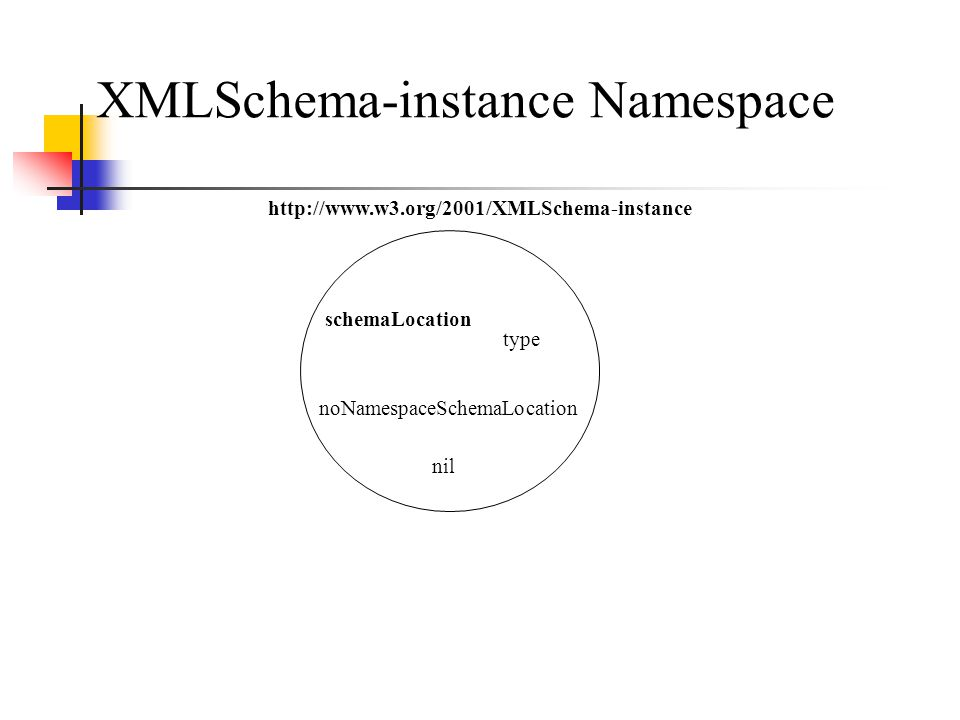 schemaLocation type noNamespaceSchemaLocation   XMLSchema-instance Namespace nil
