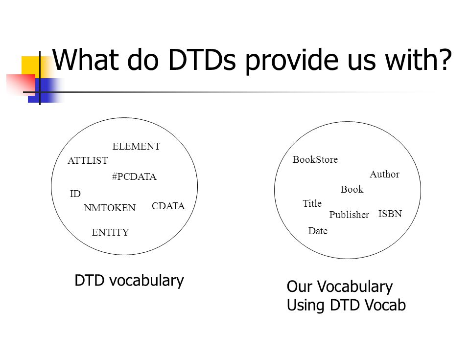 ATTLIST ELEMENT ID #PCDATA NMTOKEN ENTITY CDATA BookStore Book Title Author Date ISBN Publisher What do DTDs provide us with.