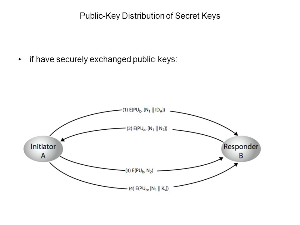Cryptography11 Public-Key Distribution of Secret Keys if have securely exchanged public-keys: