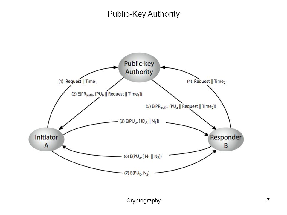 Cryptography7 Public-Key Authority