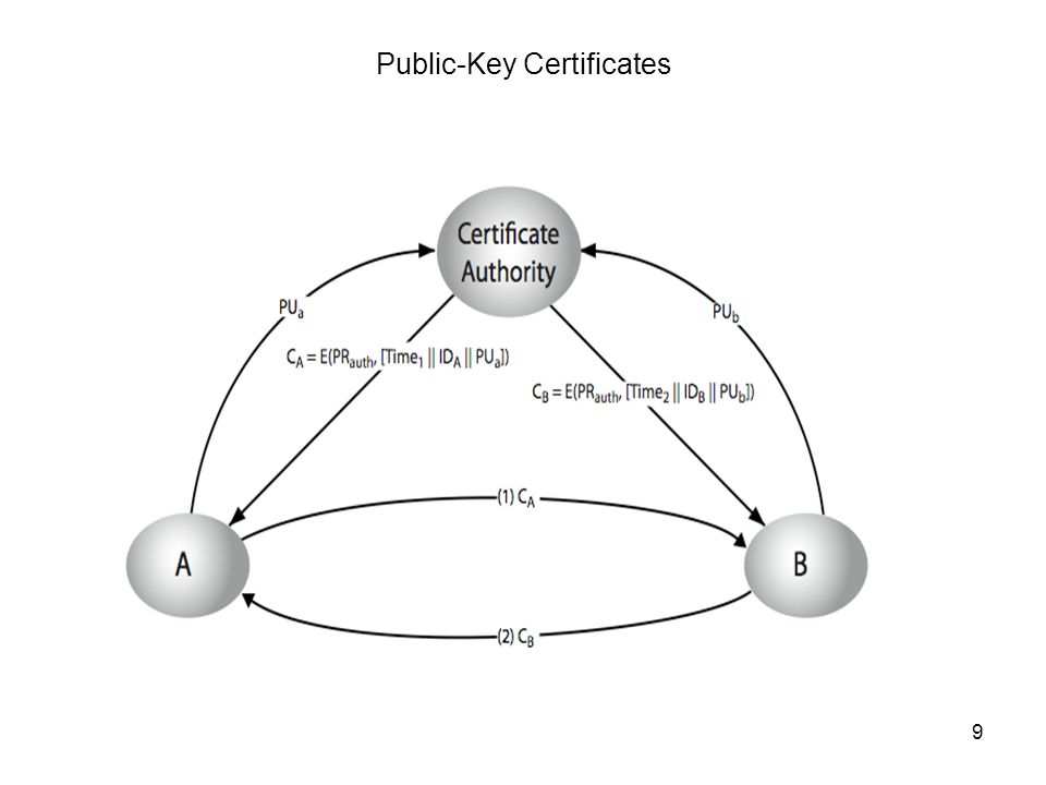 Cryptography9 Public-Key Certificates