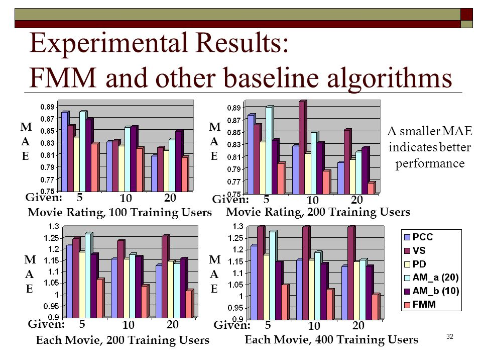 32 Experimental Results: FMM and other baseline algorithms Movie Rating, 100 Training Users Movie Rating, 200 Training Users Each Movie, 400 Training Users Each Movie, 200 Training Users Given:5 10 20 Given:5 10 20 Given:5 10 20 Given:5 10 20 MAEMAE MAEMAE MAEMAE MAEMAE A smaller MAE indicates better performance
