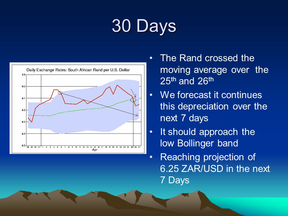 30 Days The Rand crossed the moving average over the 25 th and 26 th We forecast it continues this depreciation over the next 7 days It should approach the low Bollinger band Reaching projection of 6.25 ZAR/USD in the next 7 Days