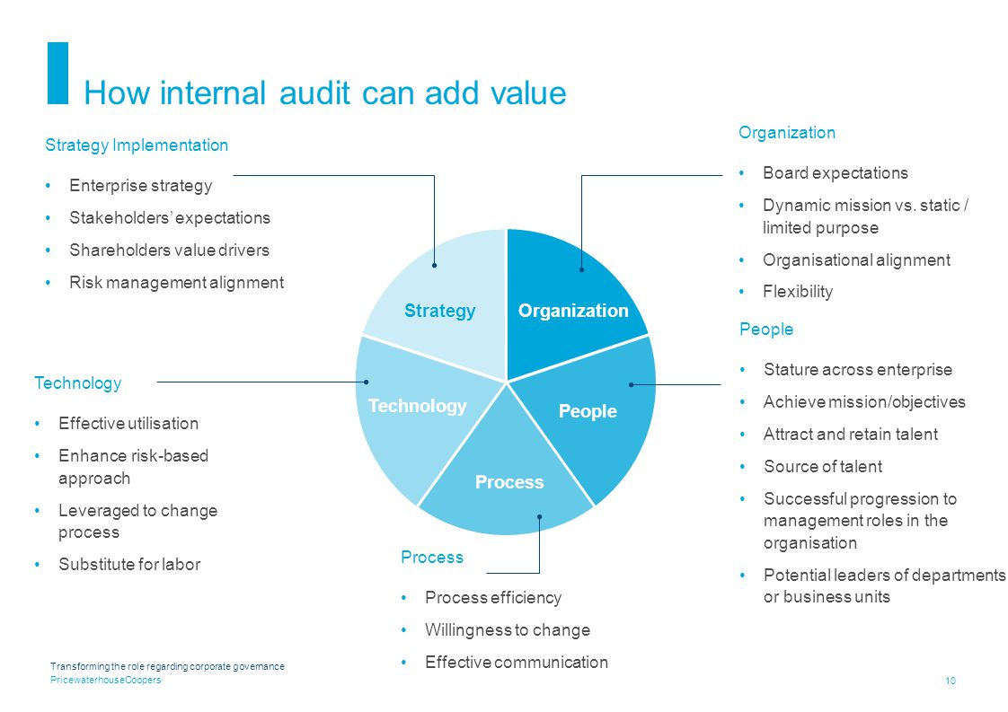 PricewaterhouseCoopers 10 How internal audit can add value StrategyOrganization Technology People Process Organization Board expectations Dynamic mission vs.