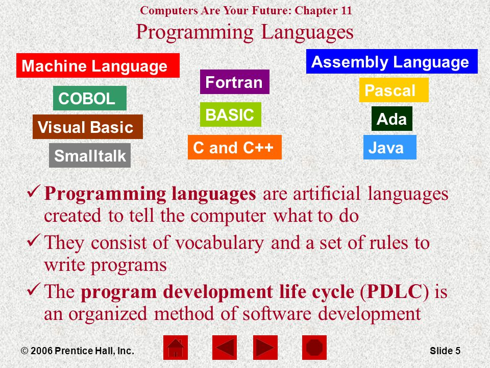 Computers Are Your Future: Chapter 11 © 2006 Prentice Hall, Inc.Slide 5 Machine Language Ada Pascal Fortran COBOL Assembly Language Smalltalk Visual Basic BASIC JavaC and C++ Programming Languages Programming languages are artificial languages created to tell the computer what to do They consist of vocabulary and a set of rules to write programs The program development life cycle (PDLC) is an organized method of software development