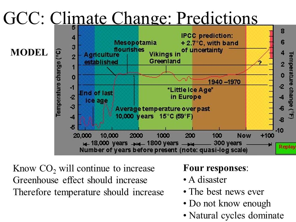 GCC: Climate Change: Predictions Know CO 2 will continue to increase Greenhouse effect should increase Therefore temperature should increase Four responses: A disaster The best news ever Do not know enough Natural cycles dominate MODEL