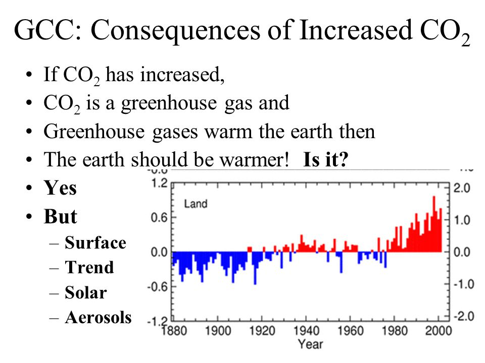 GCC: Consequences of Increased CO 2 If CO 2 has increased, CO 2 is a greenhouse gas and Greenhouse gases warm the earth then The earth should be warmer.