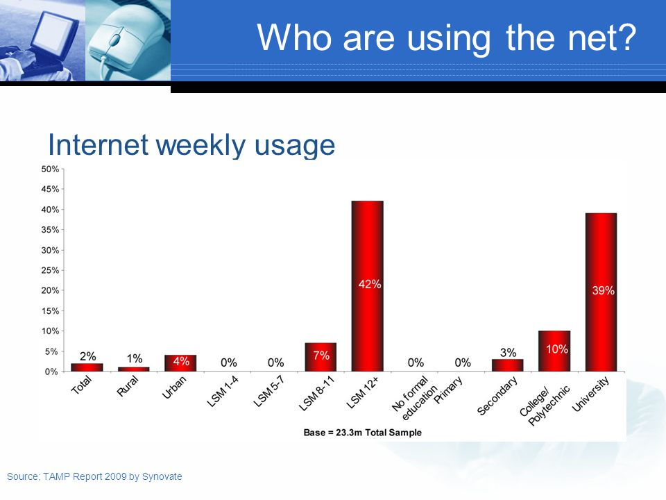 Who are using the net Internet weekly usage Source; TAMP Report 2009 by Synovate