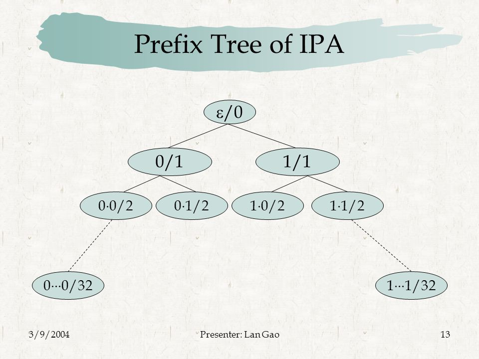 3/9/2004Presenter: Lan Gao13 Prefix Tree of IPA  /0 0/11/1 0  0/20  1/21  0/21  1/2 1  1/320  0/32