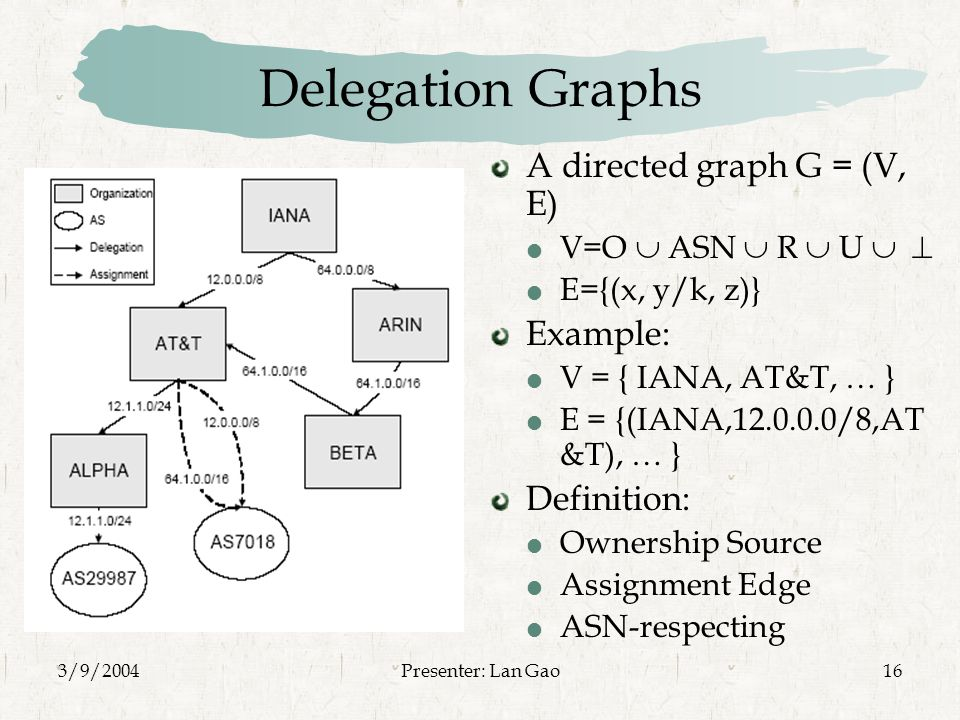3/9/2004Presenter: Lan Gao16 Delegation Graphs A directed graph G = (V, E)  V=O  ASN  R  U    E={(x, y/k, z)} Example:  V = { IANA, AT&T, … }  E = {(IANA, /8,AT &T), … } Definition:  Ownership Source  Assignment Edge  ASN-respecting