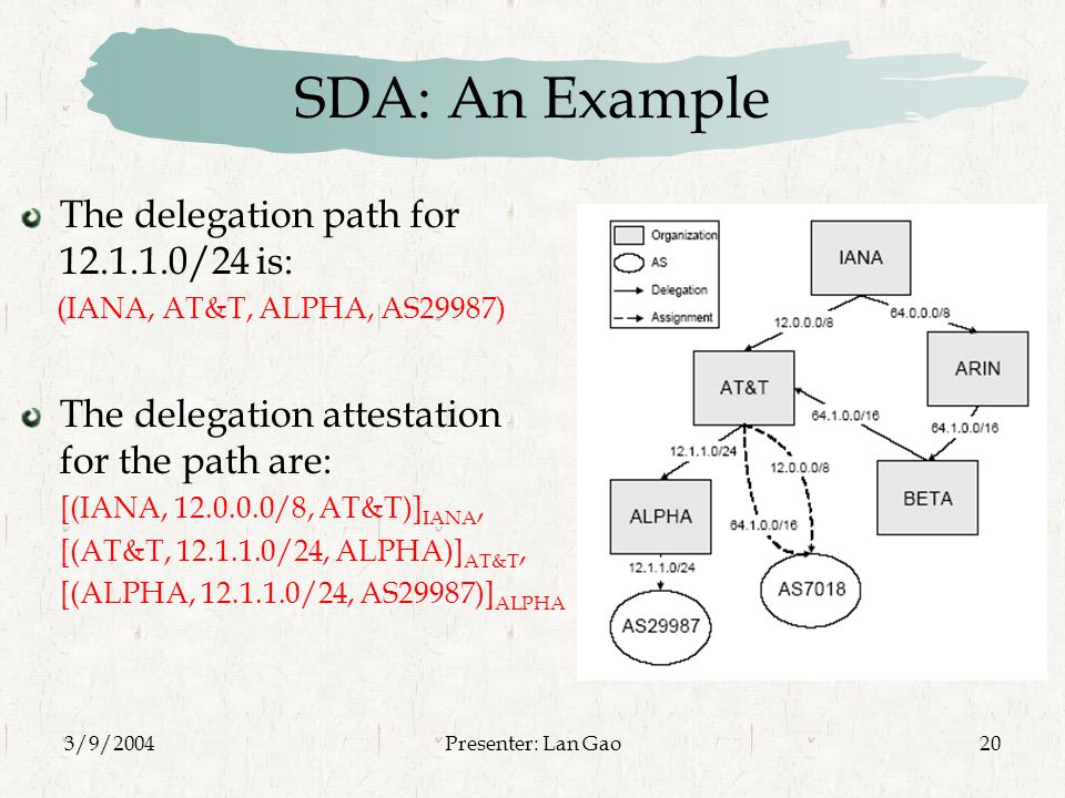 3/9/2004Presenter: Lan Gao20 SDA: An Example The delegation path for /24 is: (IANA, AT&T, ALPHA, AS29987) The delegation attestation for the path are: [(IANA, /8, AT&T)] IANA, [(AT&T, /24, ALPHA)] AT&T, [(ALPHA, /24, AS29987)] ALPHA