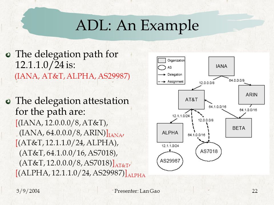 3/9/2004Presenter: Lan Gao22 ADL: An Example The delegation path for /24 is: (IANA, AT&T, ALPHA, AS29987) The delegation attestation for the path are: [(IANA, /8, AT&T), (IANA, /8, ARIN)] IANA, [(AT&T, /24, ALPHA), (AT&T, /16, AS7018), (AT&T, /8, AS7018)] AT&T, [(ALPHA, /24, AS29987)] ALPHA
