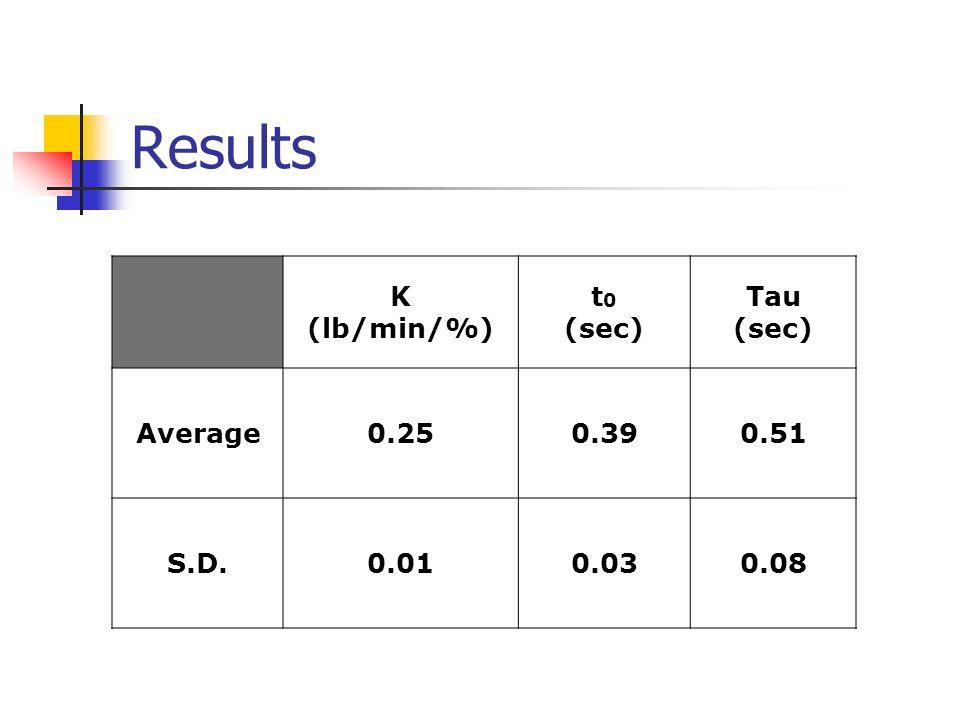 K (lb/min/%) t 0 (sec) Tau (sec) Average0.250.390.51 S.D.0.010.030.08