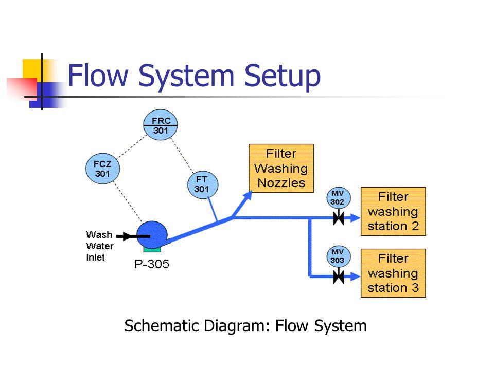 Flow System Setup Schematic Diagram: Flow System