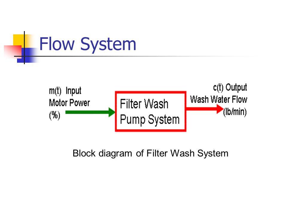 Flow System Block diagram of Filter Wash System