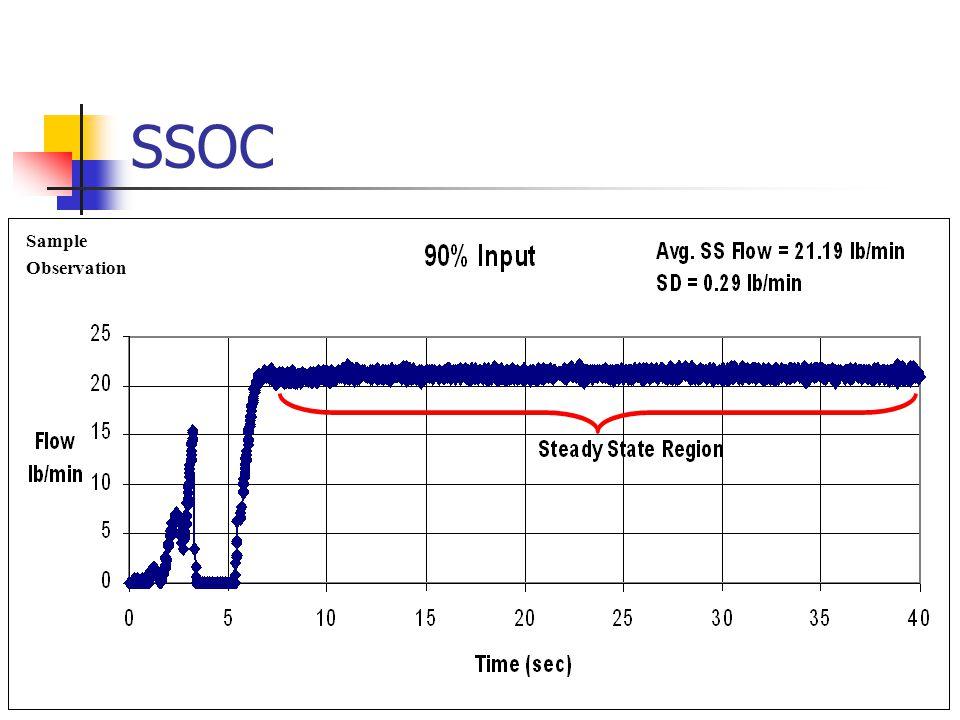 SSOC Sample Observation