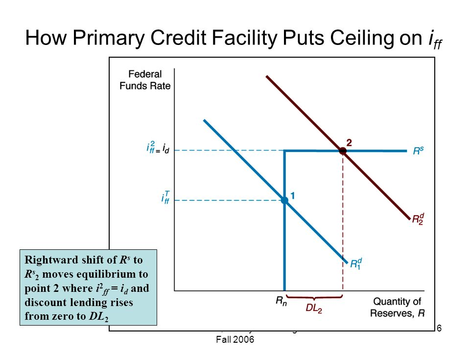 Maclachlan, Money & Banking Fall How Primary Credit Facility Puts Ceiling on i ff Rightward shift of R s to R s 2 moves equilibrium to point 2 where i 2 ff = i d and discount lending rises from zero to DL 2