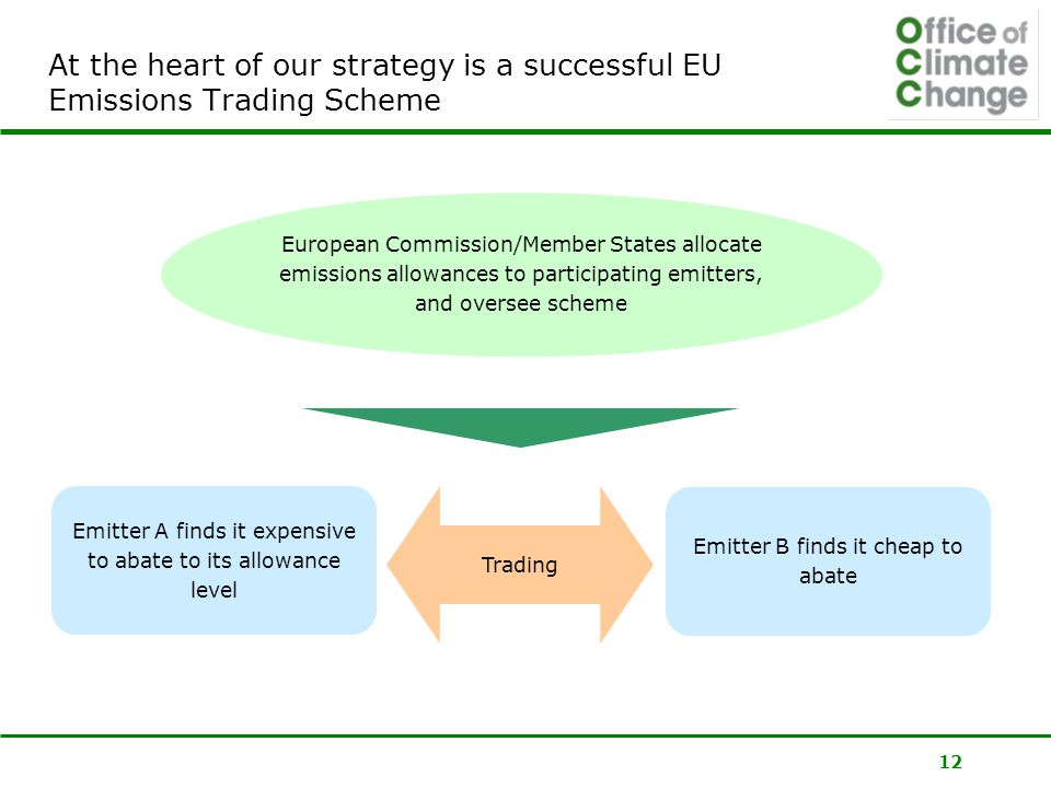 12 At the heart of our strategy is a successful EU Emissions Trading Scheme Emitter A finds it expensive to abate to its allowance level Emitter B finds it cheap to abate Trading European Commission/Member States allocate emissions allowances to participating emitters, and oversee scheme