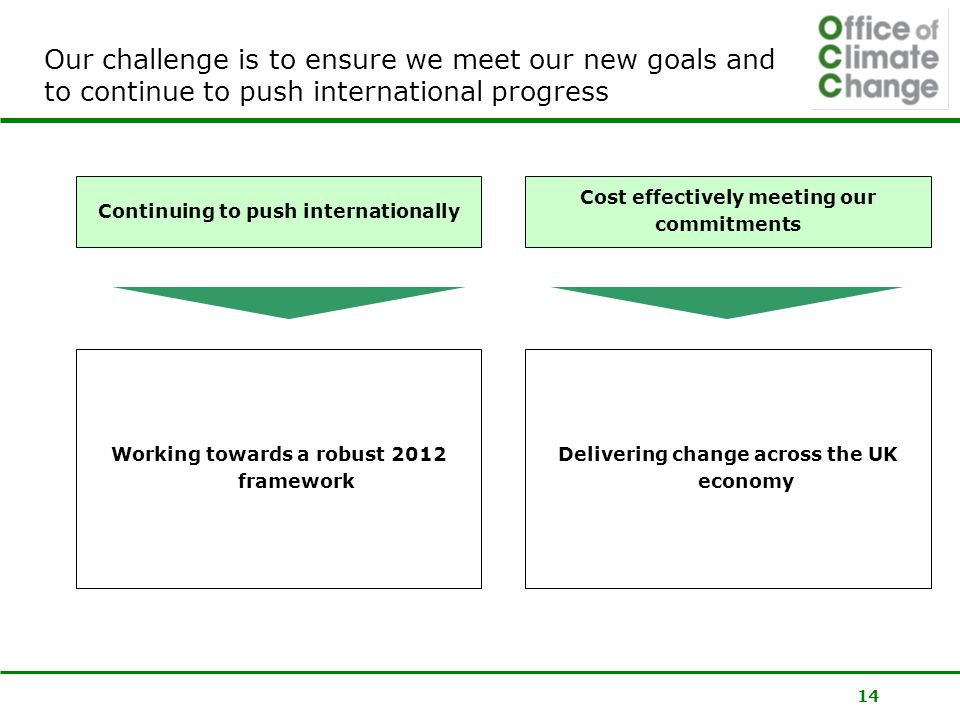 14 Our challenge is to ensure we meet our new goals and to continue to push international progress Continuing to push internationally Cost effectively meeting our commitments Working towards a robust 2012 framework Delivering change across the UK economy