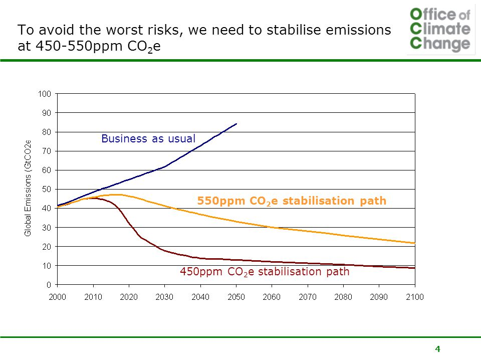 4 To avoid the worst risks, we need to stabilise emissions at ppm CO 2 e Business as usual 550ppm CO 2 e stabilisation path 450ppm CO 2 e stabilisation path