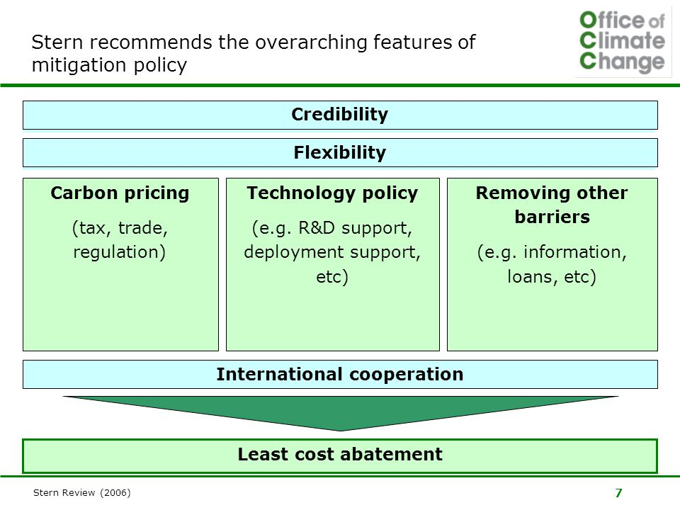 7 Stern recommends the overarching features of mitigation policy Carbon pricing (tax, trade, regulation) Technology policy (e.g.
